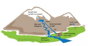 Run-of-River Hydro Scheme