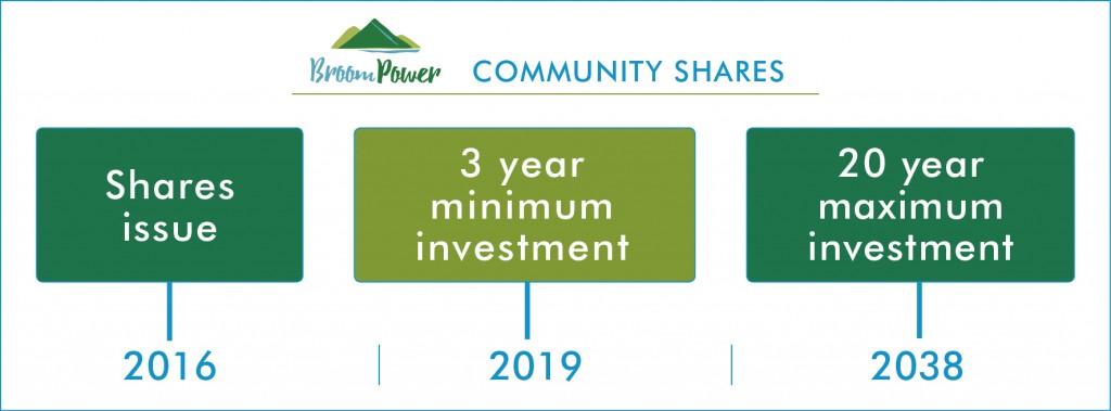 BroomPower community shares