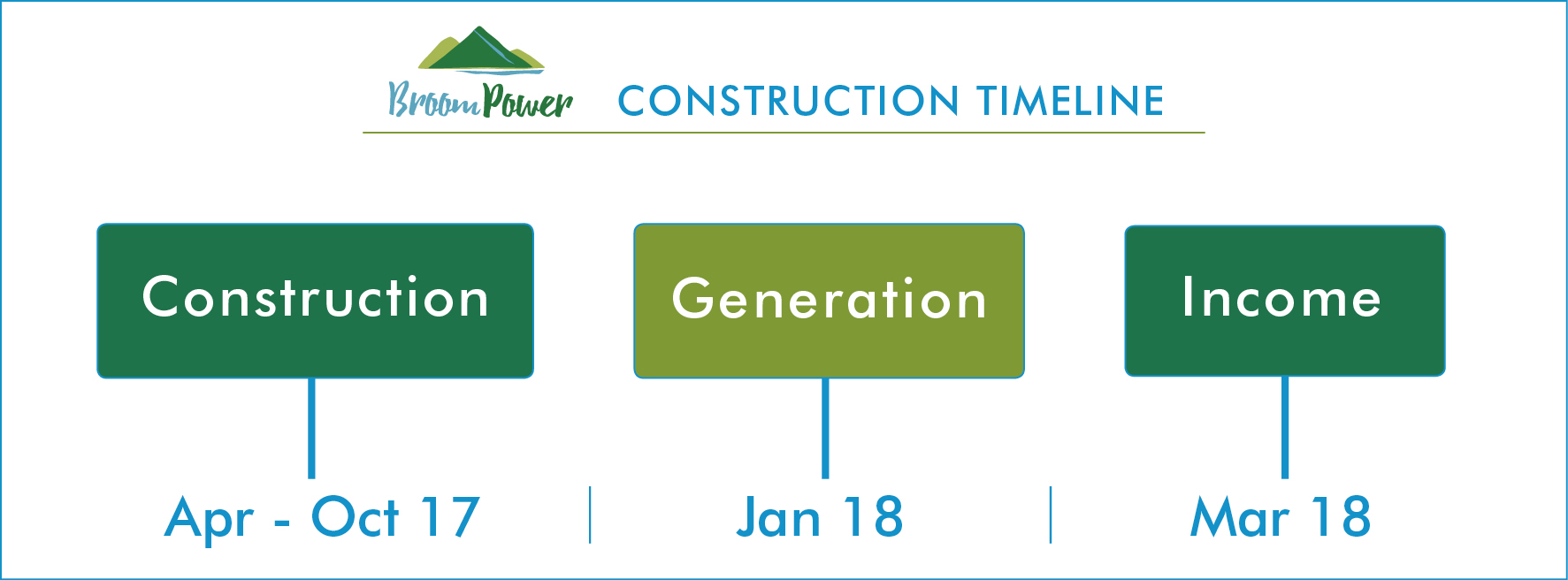BroomPower construction timeline our hydro
